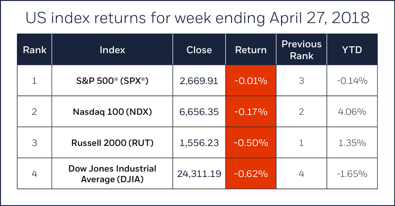 US Stock Index Comparison table for week ending April 27, 2018