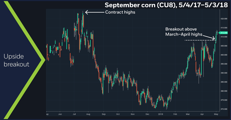 September corn (CU8), 11/10/14 – 5/3/18. Corn futures daily price chart. Upside breakout