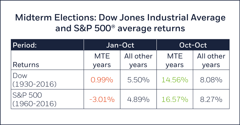 Midterm elections, Dow and S&P 500 average returns
