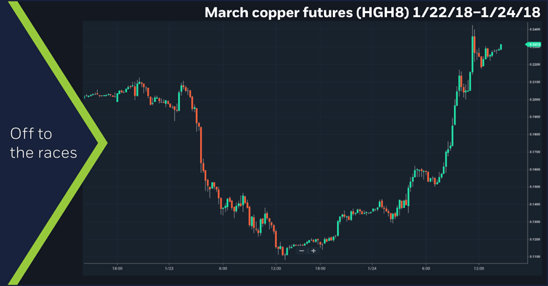 March copper futures (HGH8), 1/22/18 – 1/24/18