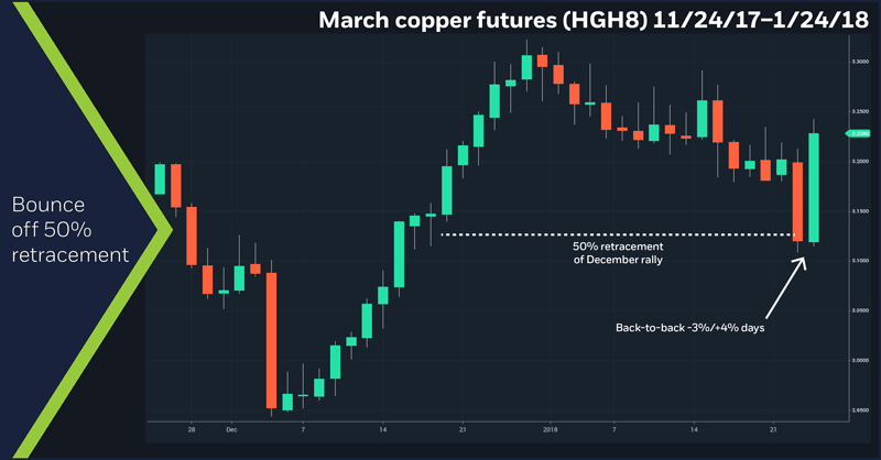 March copper futures (HGH8), 11/24/17 – 1/24/18