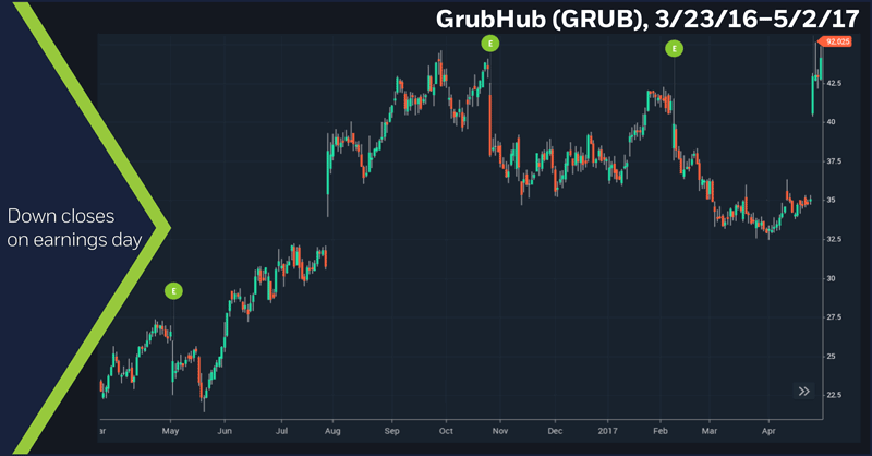 GrubHub (GRUB), 3/23/16 – 5/2/17. GRUB daily price chart. Down closes on earnings day