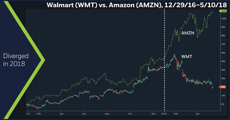 Walmart (WMT) vs. Amazon (AMZN), 12/29/2016 – 5/10/18. Walmart daily chart. Amazon daily chart.
