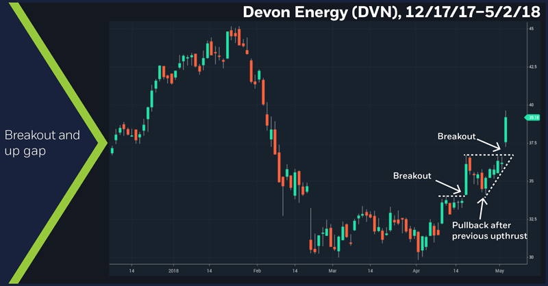 Devon Energy (DVN), 12/17/17 – 5/2/18. DVN daily price chart. Breakout and up gap