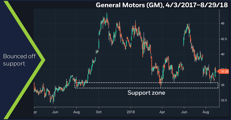 General Motors (GM), 4/3/2017–8/29/18. General Motors (GM) price chart. Bounced off support.