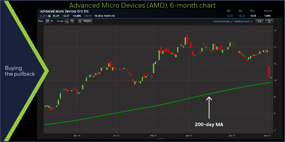 Advanced Micro Devices (AMD) 6-month chart