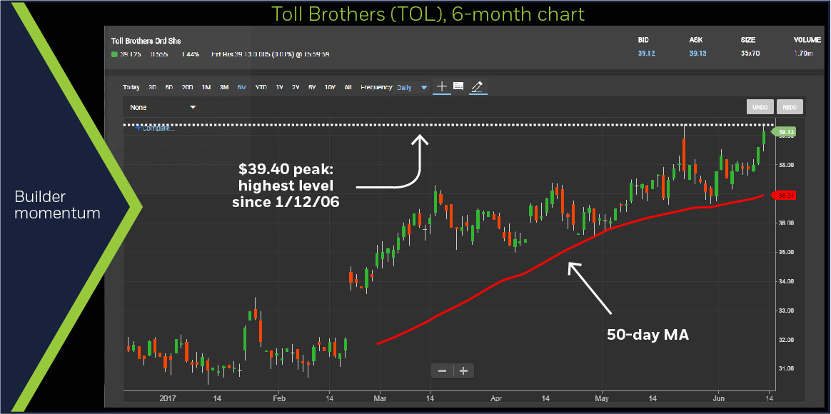 Toll Brothers (TOL), 6-month chart