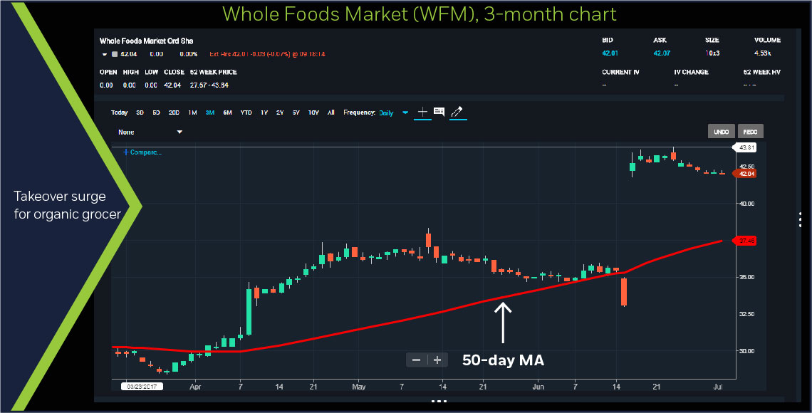 Whole Foods (WFM), 3-month chart