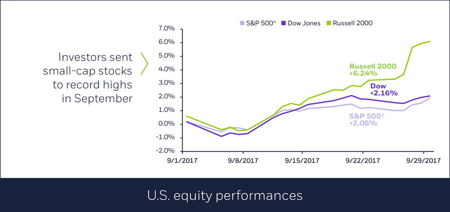 U.S. equity performances in September