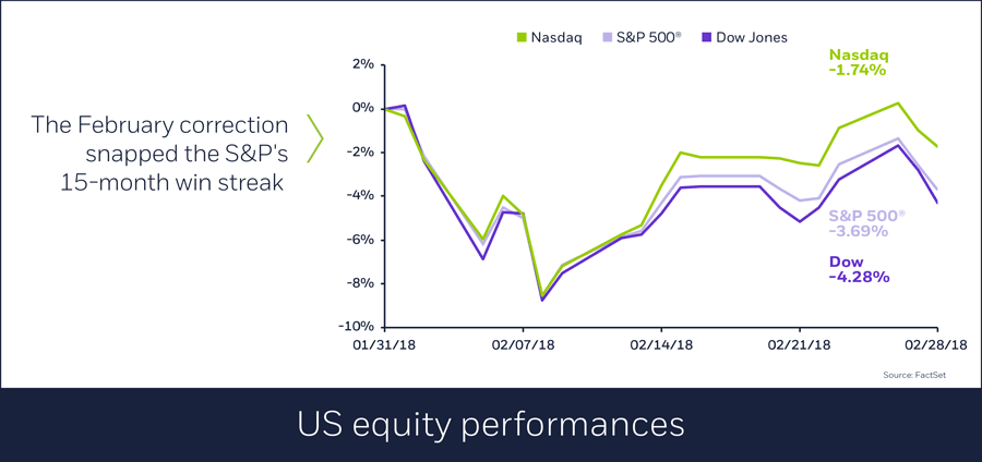 US equity performances in February, 03/01/2018